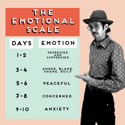 THE EMOTIONAL SCALE